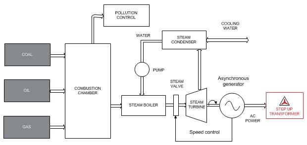 Steam and Cogeneration plant | SEA Trasformatori