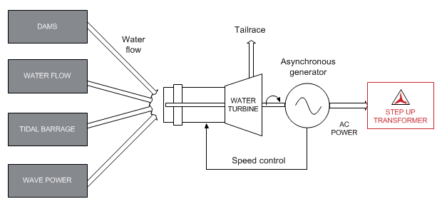 Hydropower Diagram In Steps Electrical Drawing Wiring Diagram