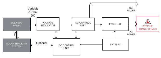 solar power plant design pdf