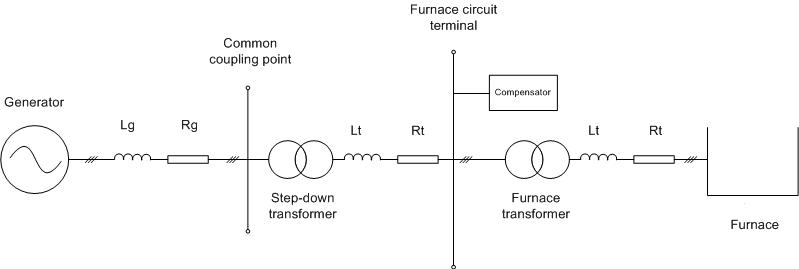 EAF Diagram